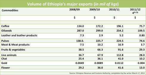 Volume of Ethiopia's major exports