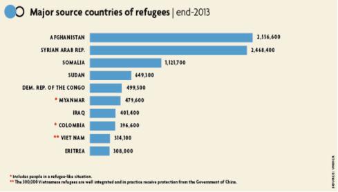 Major source of refugees (Credit:  2013)