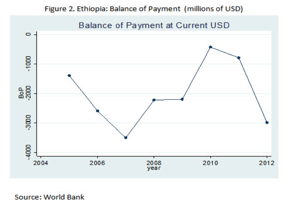 balance of payment problems of ethiopia Advertisements: balance of payments problem in india what measures can be adopted to tackle the problem of disequilibrium in the balance of payments will also be discussed: about 15 years ago in 1991 india had to experience a severe balance of payments crisis a default on payments, which would have a disastrous consequent for the [.