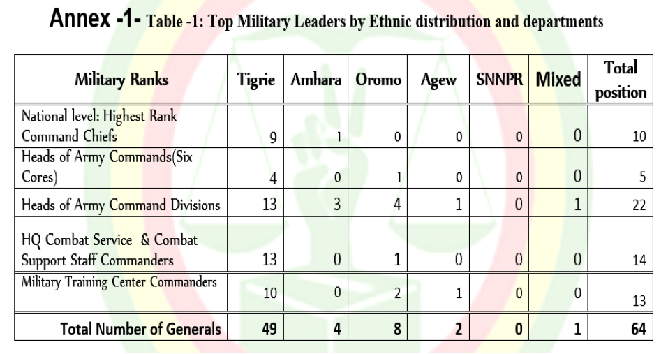 TPLF regime's Minority Ethnic Monopoly of the Armed forces in ...