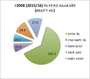 Ethiopia budget 2008
