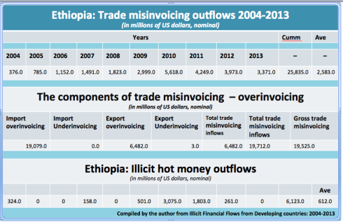 Illicit financial outflows from Ethiopia 2004-2013