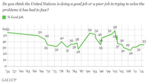2015 Gallup survey