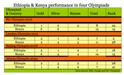 Ethiopia & Kenya performances in four olympiads
