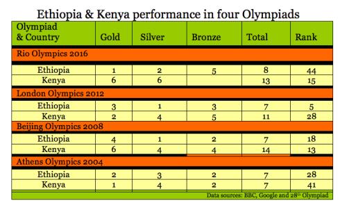 Ethiopia & Kenya performances in four olympiads