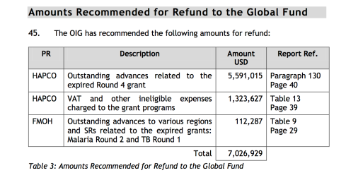 From Audit Reports and Diagnostic Review issued by the Global Fund's Office of the Inspector General on 20 April 2012 (Credit: GF)